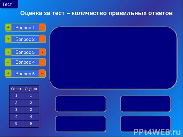 Вопрос 1 Вопрос 2 Вопрос 3 Вопрос 4 Вопрос 5 + - + + + + - - - - Тест Оценка за тест – количество правильных ответов Ответ Оценка 1 1 2 2 3 3 4 4 5 5
