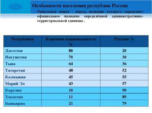 Особенности населения республик России Титульная нация - народ, название которог