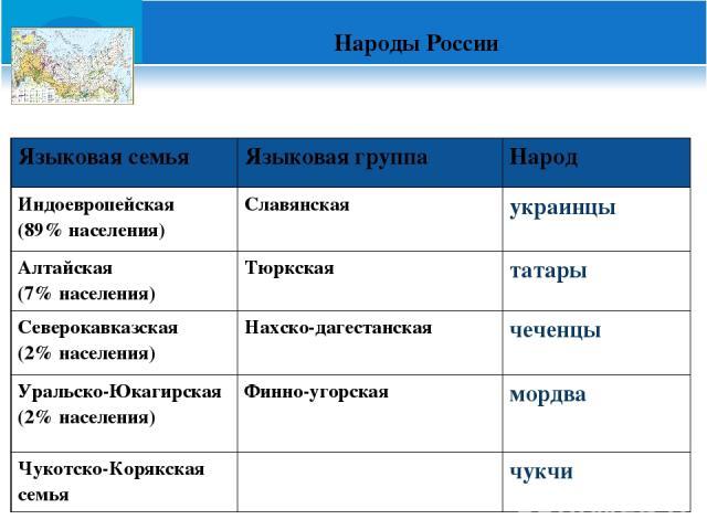 Народы России Языковая семья Языковая группа Народ Индоевропейская (89% населения) Славянская украинцы Алтайская (7% населения) Тюркская татары Северокавказская (2% населения) Нахско-дагестанская чеченцы Уральско-Юкагирская (2% населения) Финно-угор…