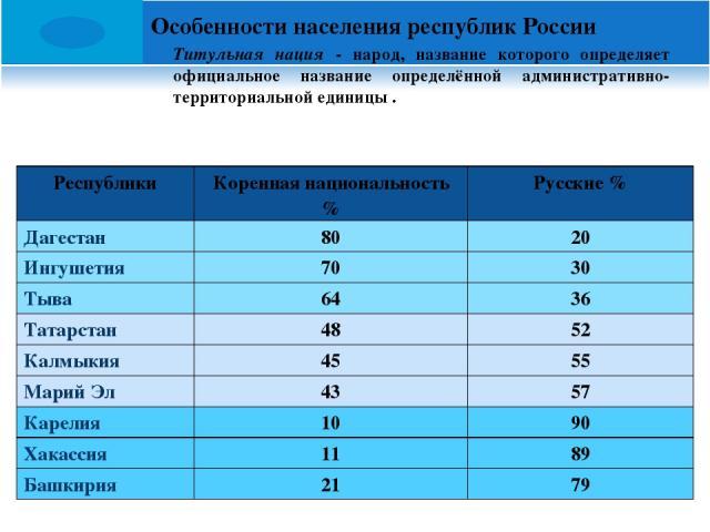 Особенности населения республик России Титульная нация - народ, название которого определяет официальное название определённой административно-территориальной единицы . Республики Коренная национальность % Русские % Дагестан 80 20 Ингушетия 70 30 Ты…