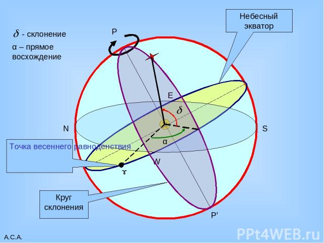 А.С.А. P P' Небесный экватор W E N S Круг склонения ɤ Точка весеннего равноденствия α α – прямое восхождение А.С.А.