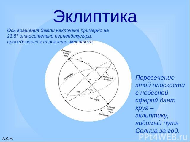 А.С.А. Эклиптика Пересечение этой плоскости с небесной сферой дает круг – эклиптику, видимый путь Солнца за год. Ось вращения Земли наклонена примерно на 23,5° относительно перпендикуляра, проведенного к плоскости эклиптики. А.С.А.