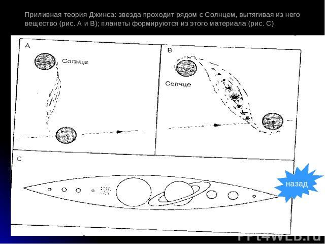 Приливная теория Джинса: звезда проходит рядом с Солнцем, вытягивая из него вещество (рис. А и В); планеты формируются из этого материала (рис. С) назад