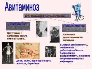 Виды витаминной недостаточности АВИТАМИНОЗ ГИПОВИТАМИНОЗ Отсутствие в организме