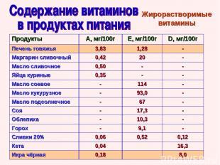 Жирорастворимые витамины Продукты А, мг/100г Е, мг/100г D, мг/100г Печень говяжь