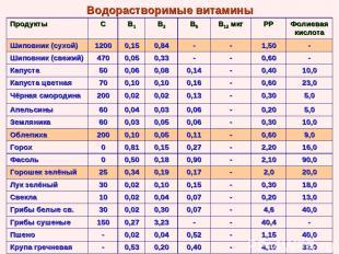 Водорастворимые витамины Продукты С В1 В2 В6 В12 мкг РР Фолиевая кислота Шиповни
