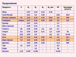 Продолжение Продукты С В1 В2 В6 В12 мкг РР Фолиевая кислота Яйца - 0,07 0,44 0,1