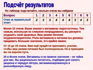 По таблице подсчитайте, сколько очков вы набрали Менее 10 очков. Ваши знания о в