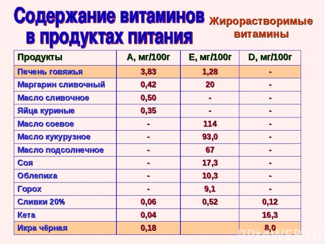 Жирорастворимые витамины Продукты А, мг/100г Е, мг/100г D, мг/100г Печень говяжья 3,83 1,28 - Маргарин сливочный 0,42 20 - Масло сливочное 0,50 - - Яйца куриные 0,35 - - Масло соевое - 114 - Масло кукурузное - 93,0 - Масло подсолнечное - 67 - Соя - …