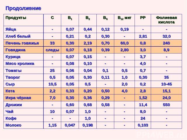 Продолжение Продукты С В1 В2 В6 В12 мкг РР Фолиевая кислота Яйца - 0,07 0,44 0,12 0,19 - - Хлеб белый - 0,21 0,2 0,30 - 2,81 32,0 Печень говяжья 33 0,30 2,19 0,70 60,0 0,8 240 Говядина следы 0,07 0,18 0,39 2,80 3,0 8,9 Курица - 0,07 0,15 - - 3,7 - М…