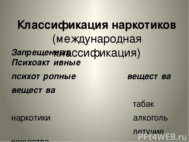 Классификация наркотиков (международная классификация) Запрещенные Психоактивные психотропные вещества вещества табак наркотики алкоголь летучие вещества