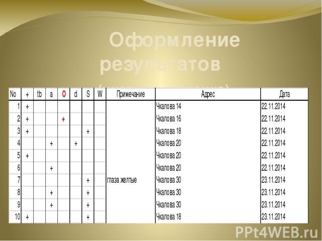 Оформление результатов (учетная карточка)