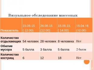 Визуальное обследование массовых мест отдыха Участок №1 Показатель 15.06.15 ( 12