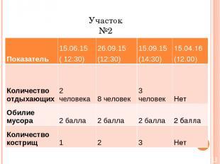 Участок №2 Показатель 15.06.15 ( 12:30) 26.09.15 (12:30) 15.09.15 (14:30) 15.04.
