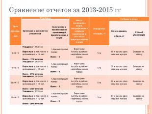 Сравнение отчетов за 2013-2015 гг Дата проведе- ния Участники Место проведения а