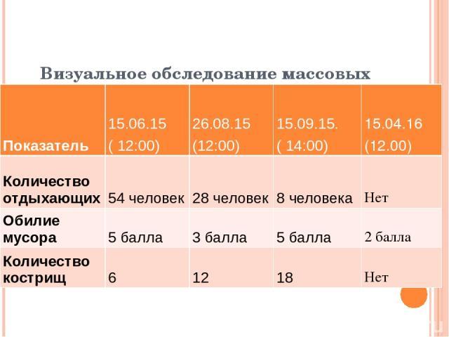 Визуальное обследование массовых мест отдыха Участок №1 Показатель 15.06.15 ( 12:00) 26.08.15 (12:00) 15.09.15. ( 14:00) 15.04.16 (12.00) Количество отдыхающих 54 человек 28 человек 8 человека Нет Обилие мусора 5 балла 3 балла 5 балла 2 балла Количе…