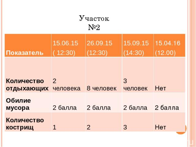 Участок №2 Показатель 15.06.15 ( 12:30) 26.09.15 (12:30) 15.09.15 (14:30) 15.04.16 (12.00) Количество отдыхающих 2 человека 8 человек 3 человек Нет Обилие мусора 2 балла 2 балла 2 балла 2 балла Количество кострищ 1 2 3 Нет