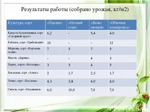 Результаты работы (собрано урожая, кг/м2) Культура,сорт «Павлин» «Нотный стан» «