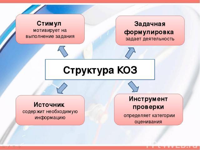 Структура КОЗ Стимул мотивирует на выполнение задания Задачная формулировка задает деятельность Источник содержит необходимую информацию Инструмент проверки определяет категории оценивания