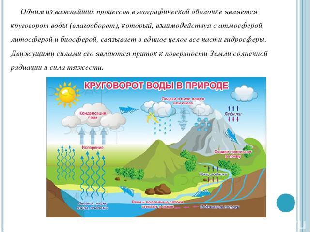 Одним из важнейших процессов в географической оболочке является круговорот воды (влагооборот), который, взаимодействуя с атмосферой, литосферой и биосферой, связывает в единое целое все части гидросферы. Движущими силами его являются приток к поверх…