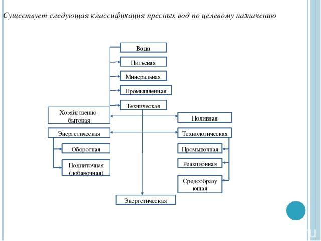 Существует следующая классификация пресных вод по целевому назначению Энергетическая Вода Питьевая Минеральная Промышленная Техническая Оборотная Подпиточная (добавочная) Средообразующая Реакционная Промывочная Технологическая Поливная Хозяйственно-…