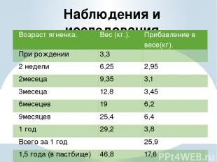 Наблюдения и исследования Возраст ягненка. Вес (кг.). Прибавление в весе(кг). Пр
