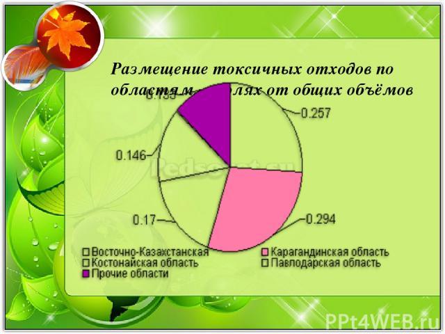 Размещение токсичных отходов по областям, в долях от общих объёмов