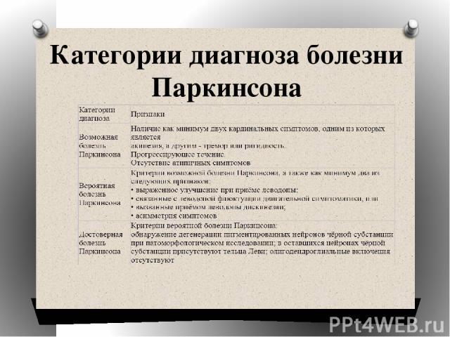 Категории диагноза болезни Паркинсона