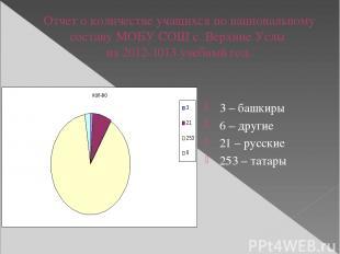 Отчет о количестве учащихся по национальному составу МОБУ СОШ с. Верхние Услы на