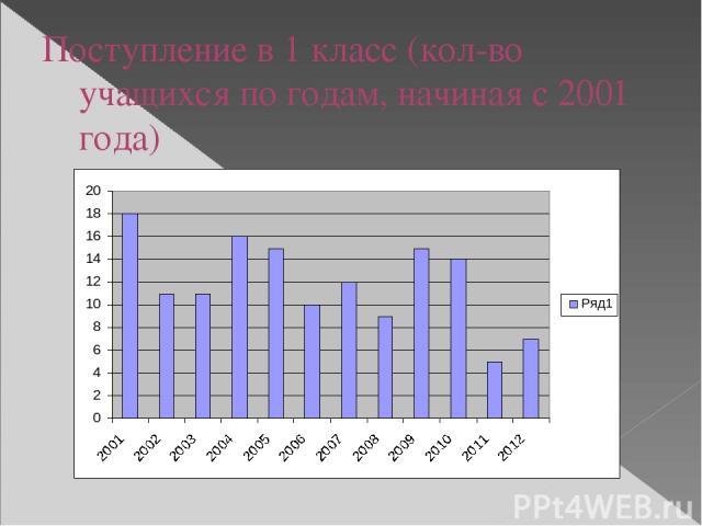 Поступление в 1 класс (кол-во учащихся по годам, начиная с 2001 года)
