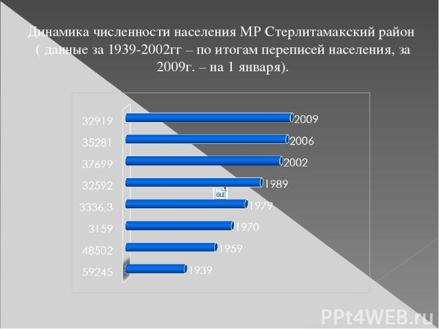 Динамика численности населения МР Стерлитамакский район ( данные за 1939-2002гг – по итогам переписей населения, за 2009г. – на 1 января).