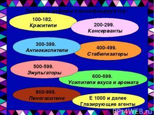 Пищевые добавки классифицируются: 100-182. Красители 600-699. Усилители вкуса и