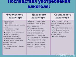 Последствия употребления алкоголя: