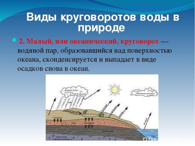 2. Малый, или океанический, круговорот— водяной пар, образовавшийся над поверхностью океана, сконденсируется и выпадает в виде осадков снова в океан. Виды круговоротов воды в природе