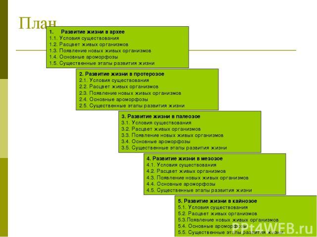 План 5. Развитие жизни в кайнозое 5.1. Условия существования 5.2. Расцвет живых организмов 5.3.Появление новых живых организмов 5.4. Основные ароморфозы 5.5. Существенные этапы развития жизни Развитие жизни в архее 1.1. Условия существования 1.2. Ра…