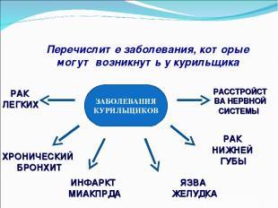 Перечислите заболевания, которые могут возникнуть у курильщика  ЗАБОЛЕВАНИЯ КУР