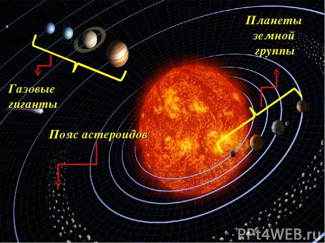 Планеты земной группы Газовые гиганты Пояс астероидов