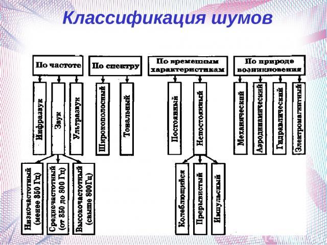 Классификация шумов