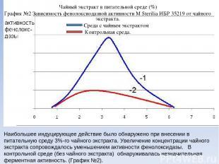 Чайный экстракт в питательной среде (%) График №2 Зависимость фенолоксиодазной а