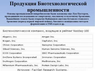 Продукция Биотехнологической промышленности Основы промышленной микробиологии бы