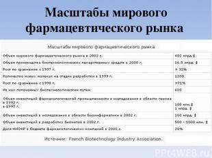 Масштабы мирового фармацевтического рынка