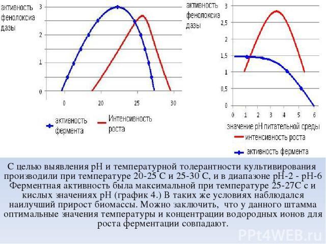 С целью выявления pН и температурной толерантности культивирования производили при температуре 20-25 С и 25-30 С, и в диапазоне рН-2 - pH-6 Ферментная активность была максимальной при температуре 25-27С с и кислых значениях рН (график 4.) В таких же…