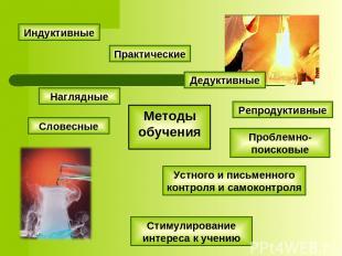 Методы обучения Устного и письменного контроля и самоконтроля Стимулирование инт