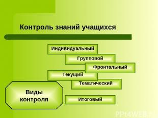 Контроль знаний учащихся Виды контроля Индивидуальный Групповой Тематический Тек