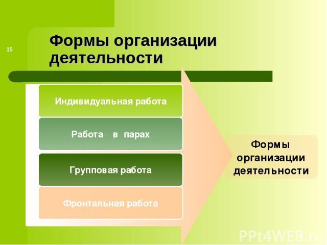 * Формы организации деятельности Индивидуальная работа Работа в парах Групповая работа Формы организации деятельности Фронтальная работа