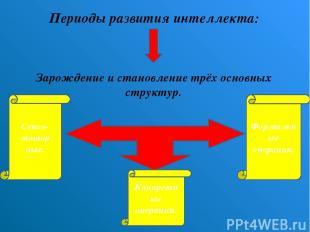 Периоды развития интеллекта: Зарождение и становление трёх основных структур. Се