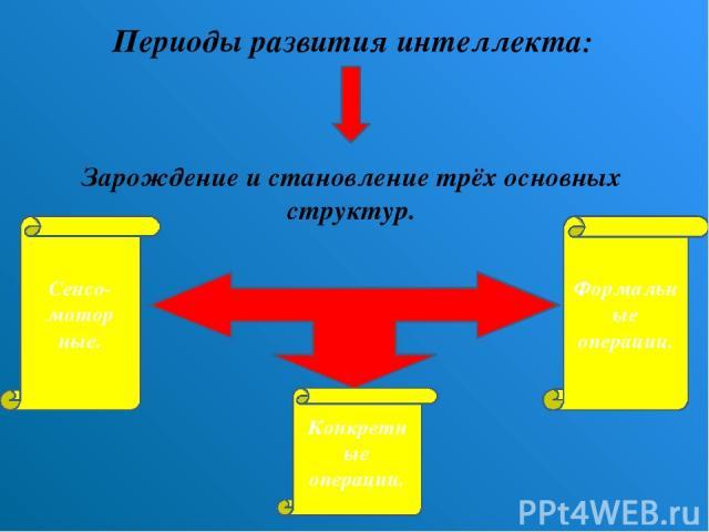 Периоды развития интеллекта: Зарождение и становление трёх основных структур. Сенсо-мотор ные. Конкретные операции. Формальные операции.
