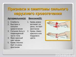 Признаки и симптомы сильного наружнего кровотечения Артериальное(а): Слабость Бы