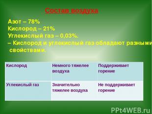 Азот – 78% Кислород – 21% Углекислый газ – 0,03%. – Кислород и углекислый газ об