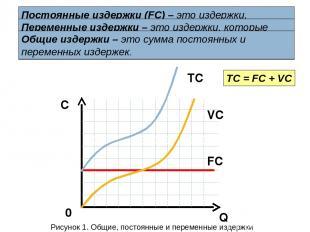 Q C 0 FC VC TC TC = FC + VC Постоянные издержки (FC) – это издержки, которые не